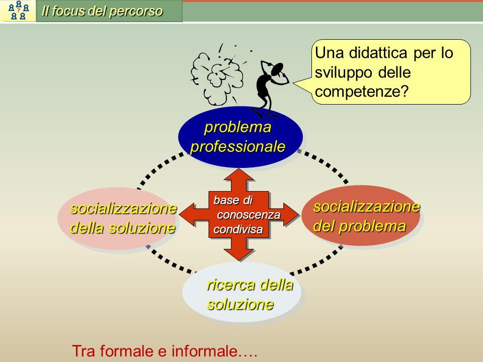 socializzazione del problema ricerca della soluzione problema professionale socializzazione della soluzione base di conoscenza conoscenzacondivisa bas