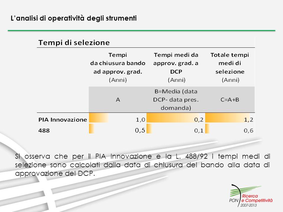 Lanalisi di operatività degli strumenti Si osserva che per il PIA Innovazione e la L. 488/92 i tempi medi di selezione sono calcolati dalla data di ch