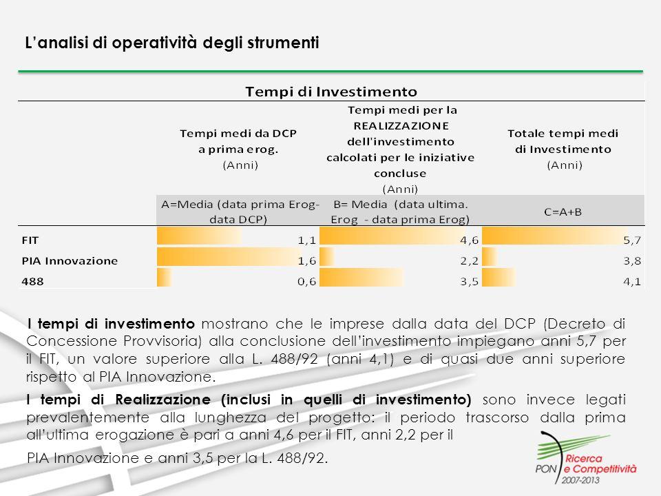 Lanalisi di operatività degli strumenti I tempi di investimento mostrano che le imprese dalla data del DCP (Decreto di Concessione Provvisoria) alla c
