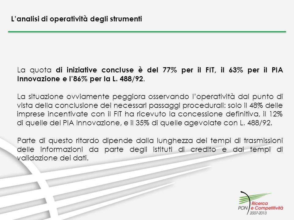 Lanalisi di operatività degli strumenti La quota di iniziative concluse è del 77% per il FIT, il 63% per il PIA Innovazione e l86% per la L. 488/92. L