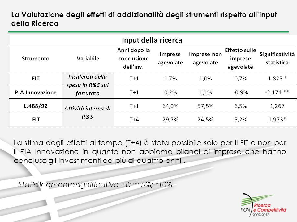 La Valutazione degli effetti di addizionalità degli strumenti rispetto allinput della Ricerca La stima degli effetti al tempo (T+4) è stata possibile