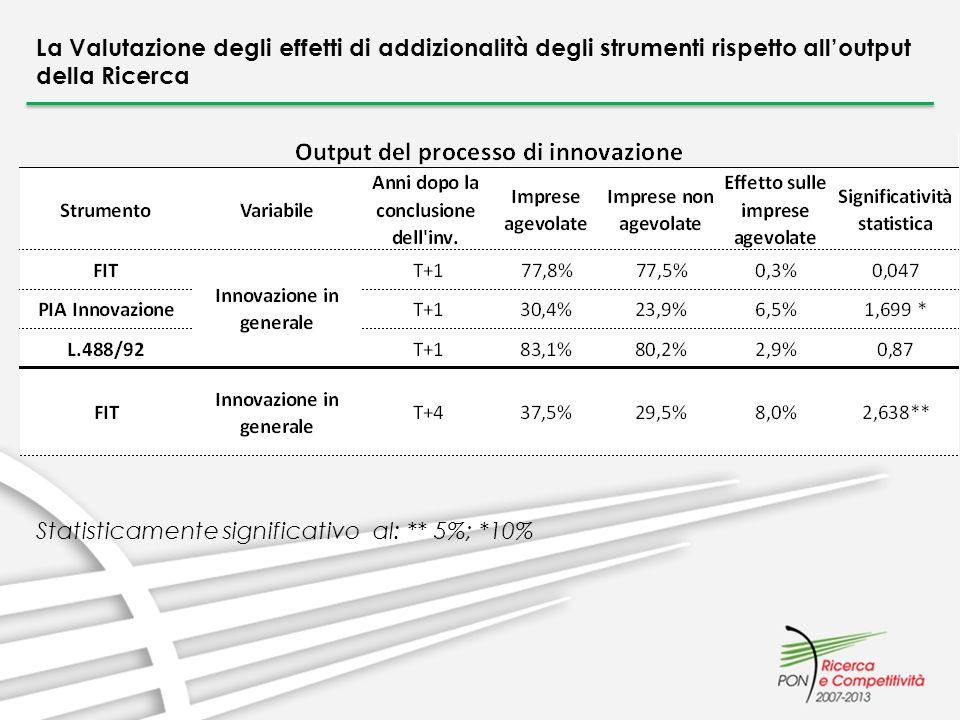 La Valutazione degli effetti di addizionalità degli strumenti rispetto alloutput della Ricerca Statisticamente significativo al: ** 5%; *10%