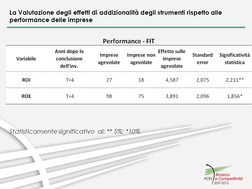 La Valutazione degli effetti di addizionalità degli strumenti rispetto alle performance delle imprese Statisticamente significativo al: ** 5%; *10%