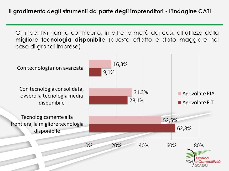 Il gradimento degli strumenti da parte degli imprenditori - lindagine CATI Gli incentivi hanno contribuito, in oltre la metà dei casi, allutilizzo del