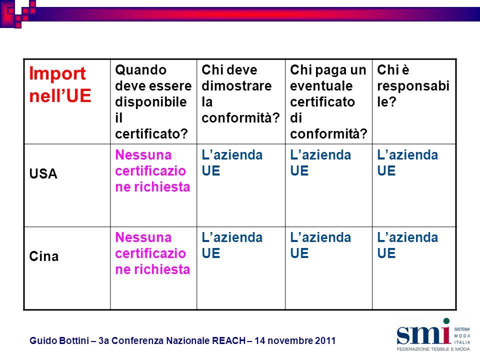 Guido Bottini – 3a Conferenza Nazionale REACH – 14 novembre 2011 Import nellUE Quando deve essere disponibile il certificato.