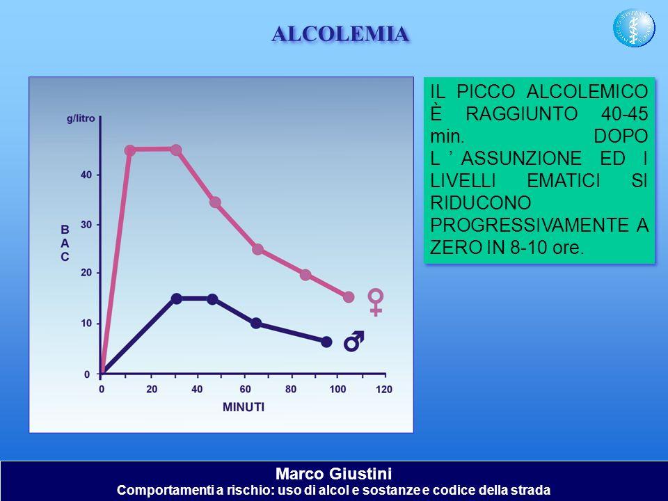 IL PICCO ALCOLEMICO È RAGGIUNTO 40-45 min. DOPO LASSUNZIONE ED I LIVELLI EMATICI SI RIDUCONO PROGRESSIVAMENTE A ZERO IN 8-10 ore. ALCOLEMIA Marco Gius