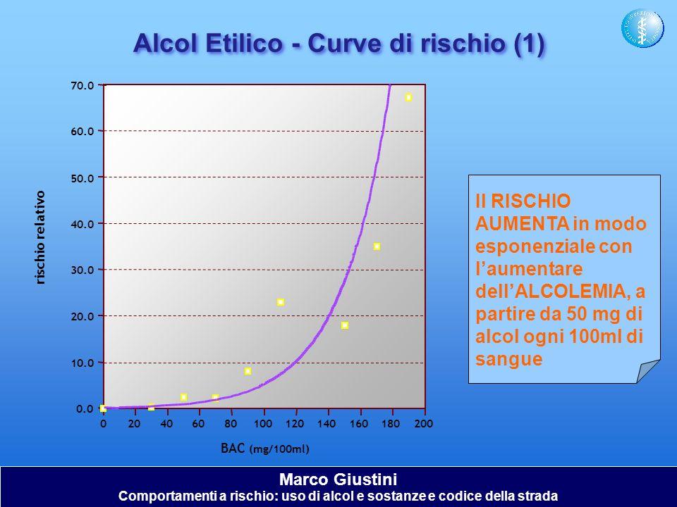 Il RISCHIO AUMENTA in modo esponenziale con laumentare dellALCOLEMIA, a partire da 50 mg di alcol ogni 100ml di sangue Alcol Etilico - Curve di rischi