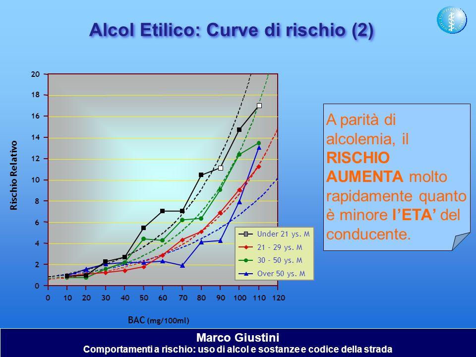 Alcol Etilico: Curve di rischio (2) A parità di alcolemia, il RISCHIO AUMENTA molto rapidamente quanto è minore lETA del conducente. Marco Giustini Co