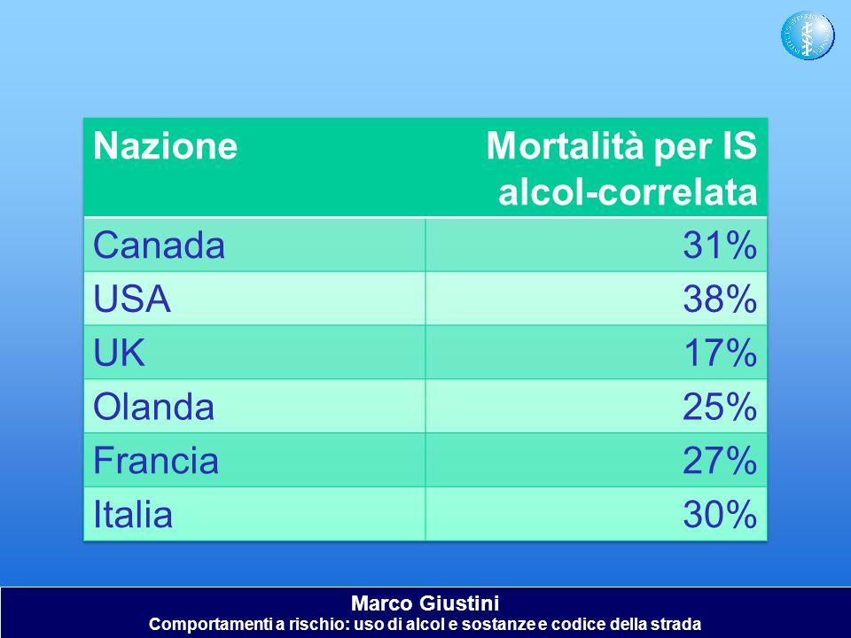 Marco Giustini Comportamenti a rischio: uso di alcol e sostanze e codice della strada