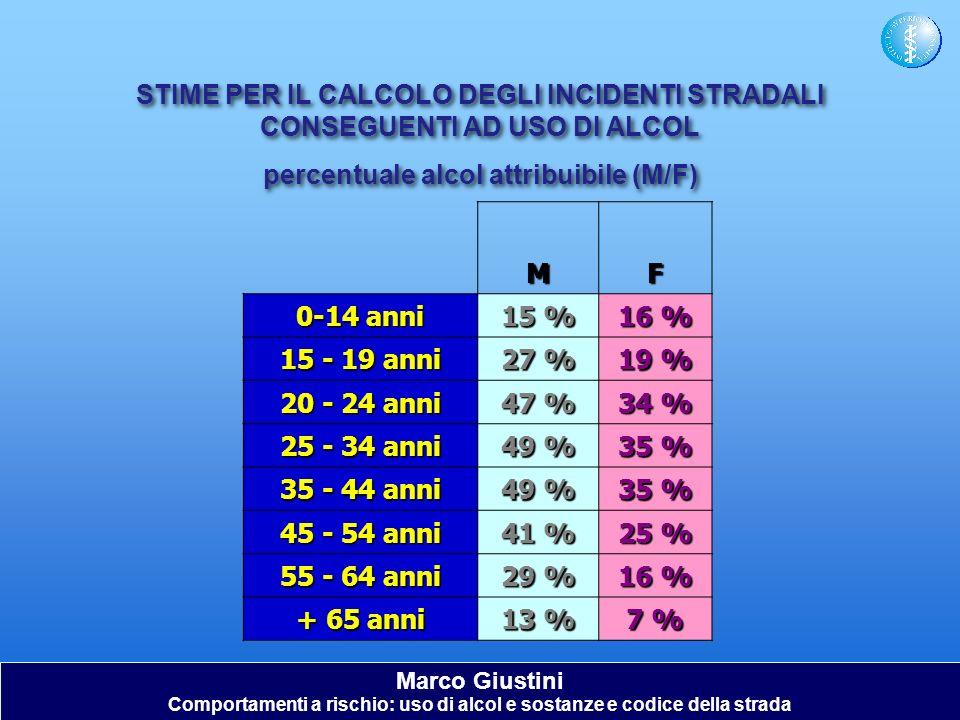 STIME PER IL CALCOLO DEGLI INCIDENTI STRADALI CONSEGUENTI AD USO DI ALCOL percentuale alcol attribuibile (M/F) STIME PER IL CALCOLO DEGLI INCIDENTI ST