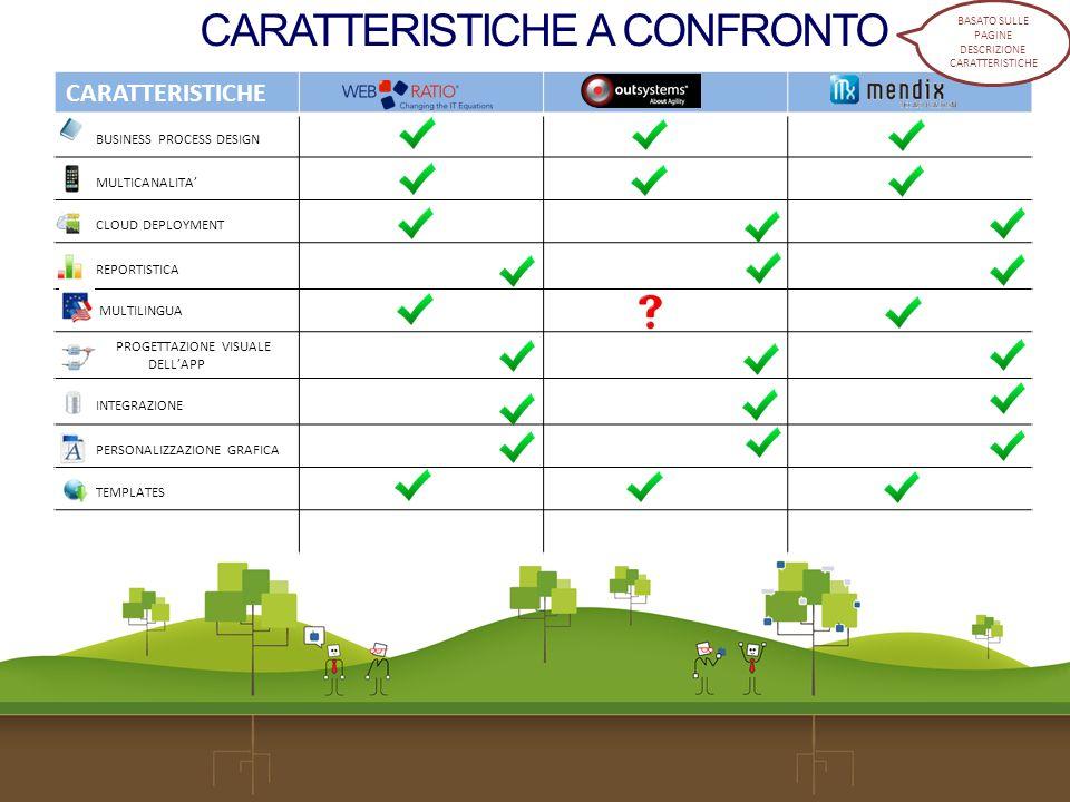 CARATTERISTICHE A CONFRONTO = la caratteristica è citata nel sito = non è stata trovata la definizione della caratteristica sul sito (ma non vuol dire