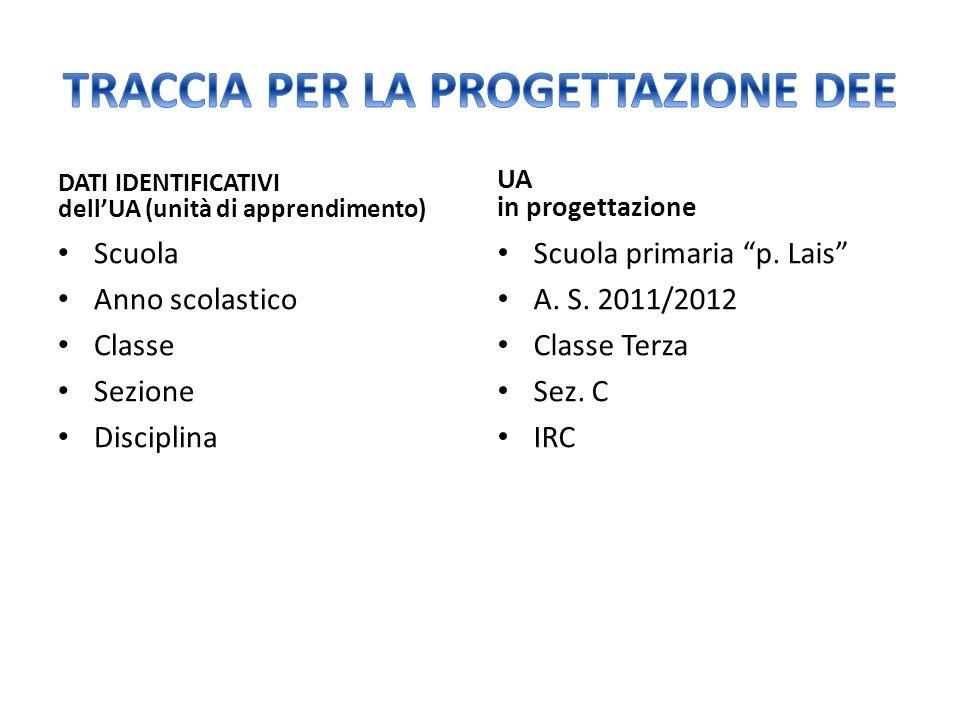 DATI IDENTIFICATIVI dellUA (unità di apprendimento) Scuola Anno scolastico Classe Sezione Disciplina UA in progettazione Scuola primaria p.