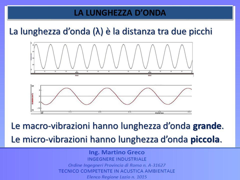 La lunghezza donda (λ) è la distanza tra due picchi Le macro-vibrazioni hanno lunghezza donda grande. Le micro-vibrazioni hanno lunghezza donda piccol