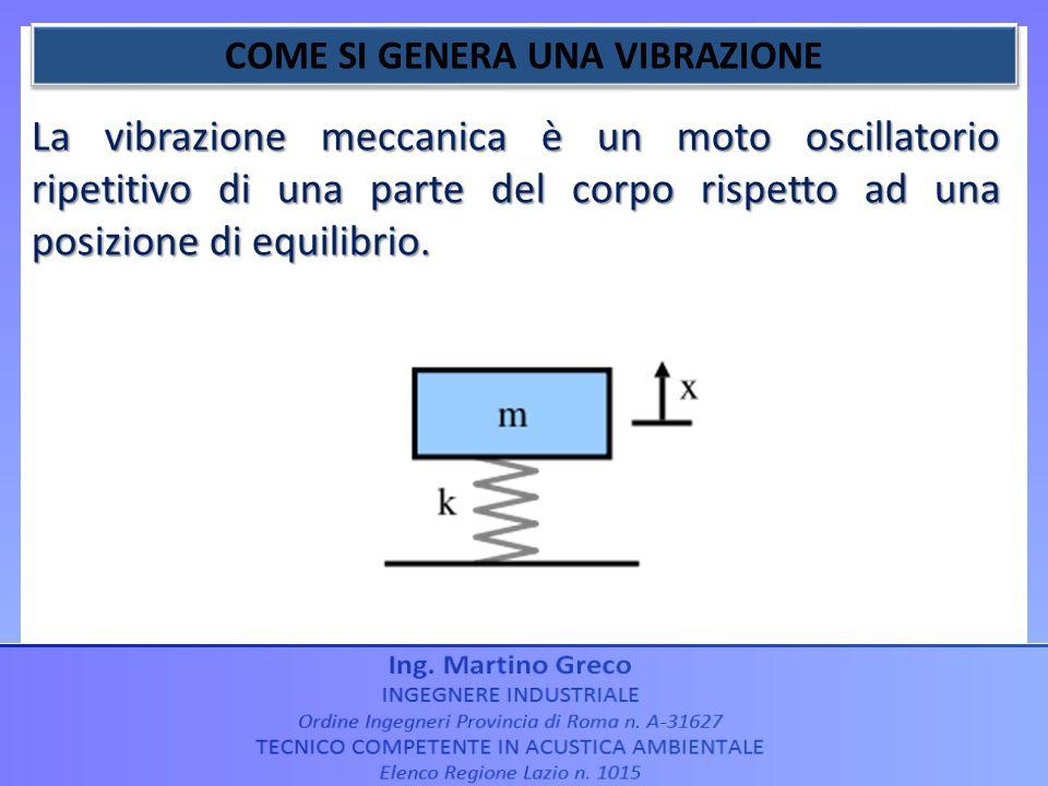 La vibrazione meccanica è un moto oscillatorio ripetitivo di una parte del corpo rispetto ad una posizione di equilibrio.