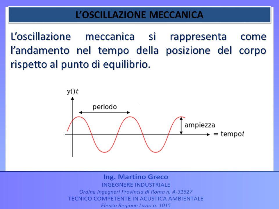 Loscillazione meccanica si rappresenta come landamento nel tempo della posizione del corpo rispetto al punto di equilibrio.