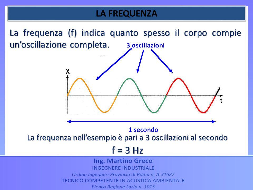 La frequenza (f) indica quanto spesso il corpo compie unoscillazione completa. La frequenza nellesempio è pari a 3 oscillazioni al secondo f = 3 Hz