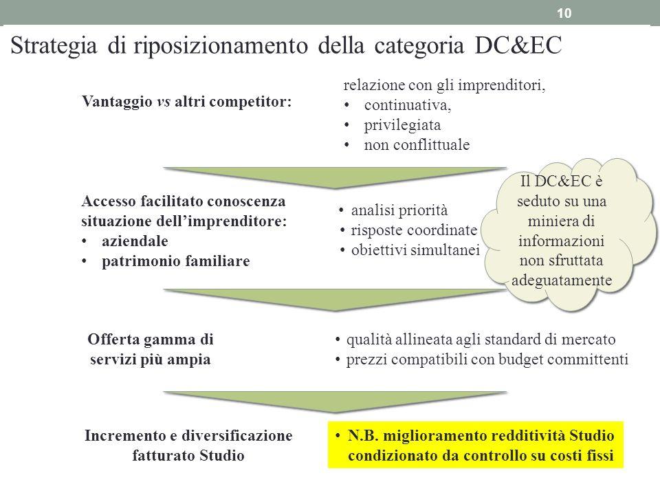 10 Strategia di riposizionamento della categoria DC&EC relazione con gli imprenditori, continuativa, privilegiata non conflittuale qualità allineata a
