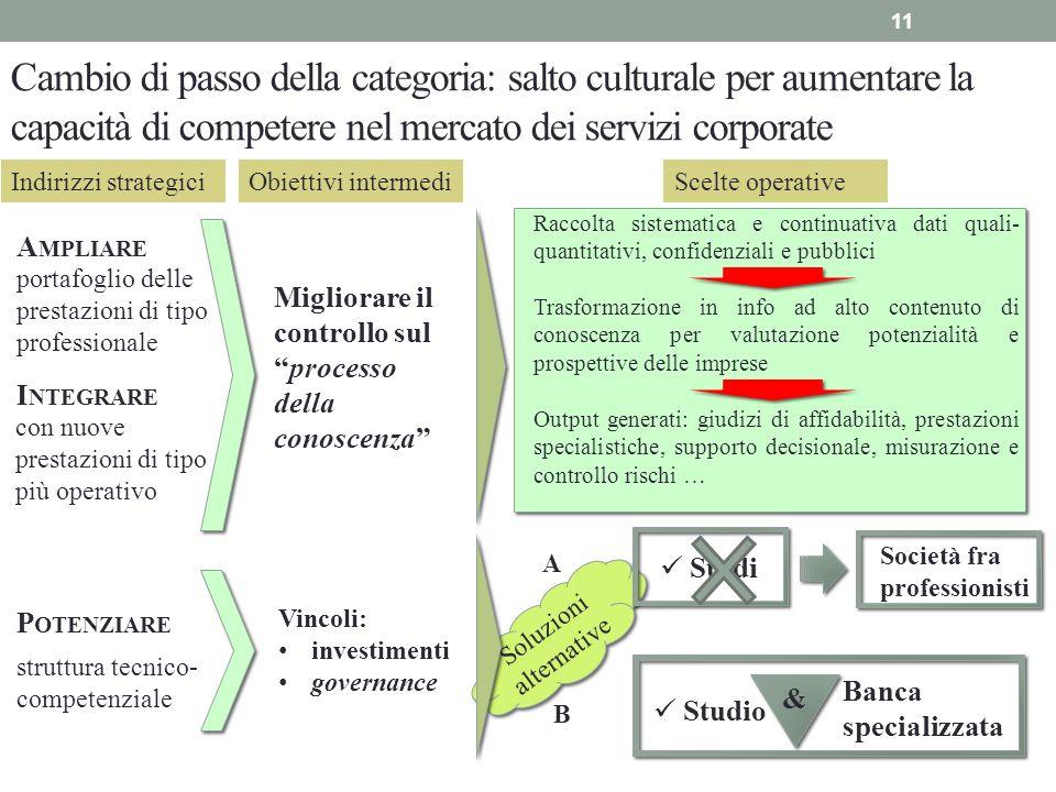 Migliorare il controllo sulprocesso della conoscenza Cambio di passo della categoria: salto culturale per aumentare la capacità di competere nel merca