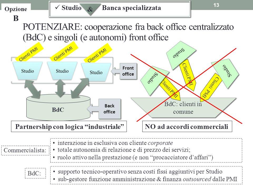 BdC: clienti in comune 13 POTENZIARE: cooperazione fra back office centralizzato (BdC) e singoli (e autonomi) front office Partnership con logica indu