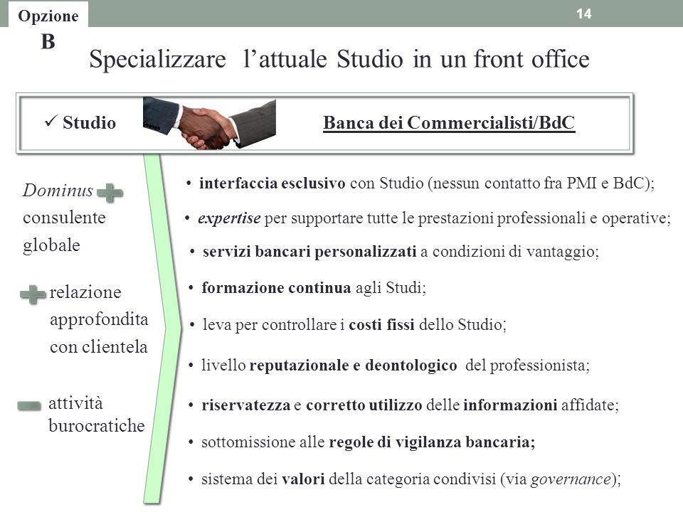 Dominus consulente globale attività burocratiche relazione approfondita con clientela servizi bancari personalizzati a condizioni di vantaggio; sistem