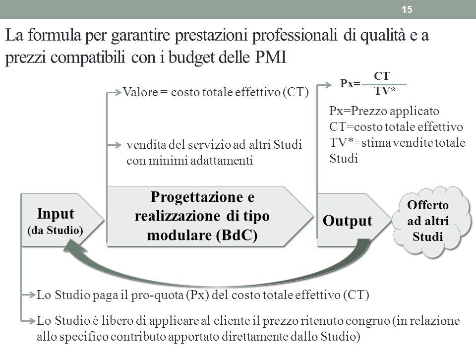 La formula per garantire prestazioni professionali di qualità e a prezzi compatibili con i budget delle PMI 15 vendita del servizio ad altri Studi con