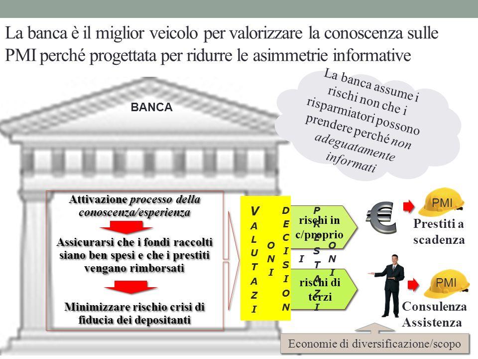 La banca è il miglior veicolo per valorizzare la conoscenza sulle PMI perché progettata per ridurre le asimmetrie informative La banca assume i rischi