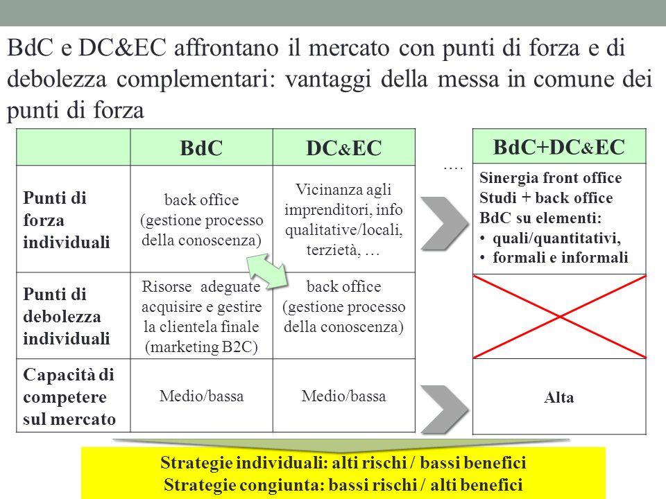 BdCDC & EC Punti di forza individuali back office (gestione processo della conoscenza) Vicinanza agli imprenditori, info qualitative/locali, terzietà,
