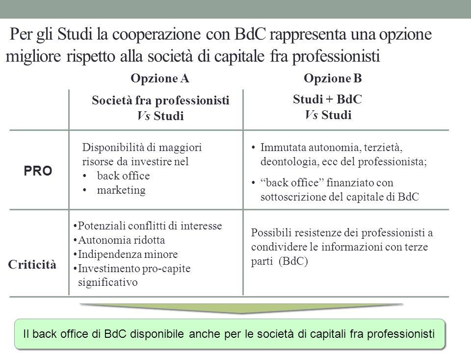 Per gli Studi la cooperazione con BdC rappresenta una opzione migliore rispetto alla società di capitale fra professionisti Società fra professionisti