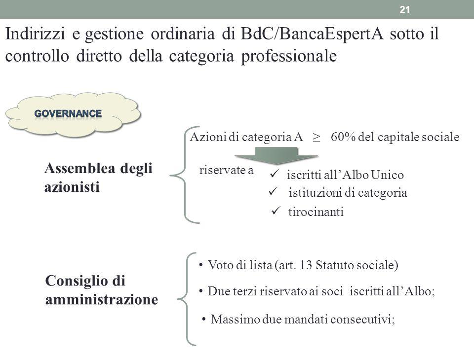 21 Indirizzi e gestione ordinaria di BdC/BancaEspertA sotto il controllo diretto della categoria professionale Assemblea degli azionisti Consiglio di
