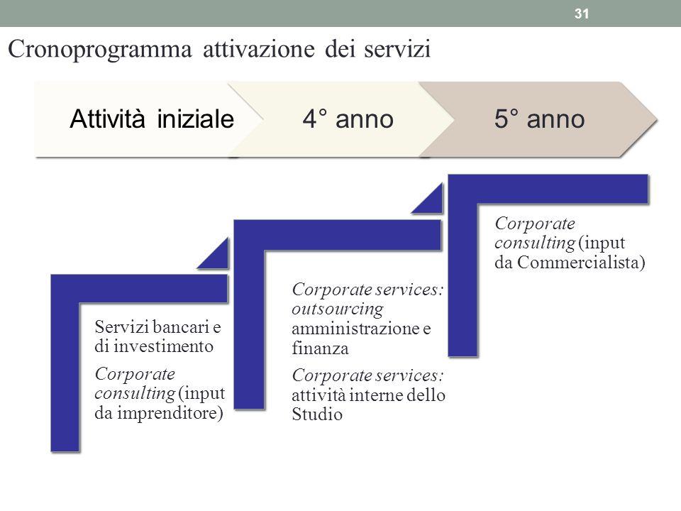 31 Cronoprogramma attivazione dei servizi Servizi bancari e di investimento Corporate consulting (input da imprenditore) Corporate services: outsourci