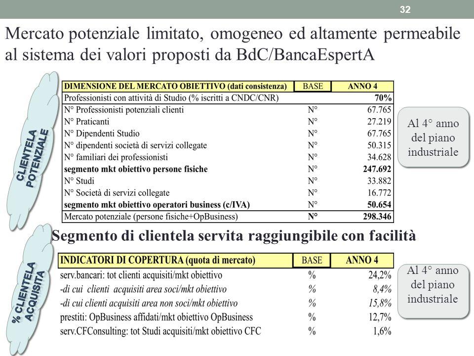 32 Mercato potenziale limitato, omogeneo ed altamente permeabile al sistema dei valori proposti da BdC/BancaEspertA Segmento di clientela servita ragg