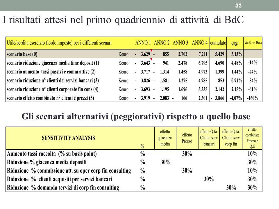 33 I risultati attesi nel primo quadriennio di attività di BdC Gli scenari alternativi (peggiorativi) rispetto a quello base
