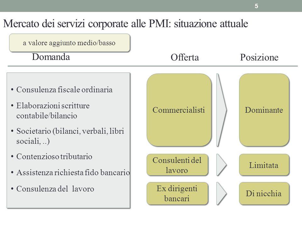 Mercato dei servizi corporate alle PMI: situazione attuale Domanda OffertaPosizione Consulenza fiscale ordinaria Contenzioso tributario Elaborazioni s