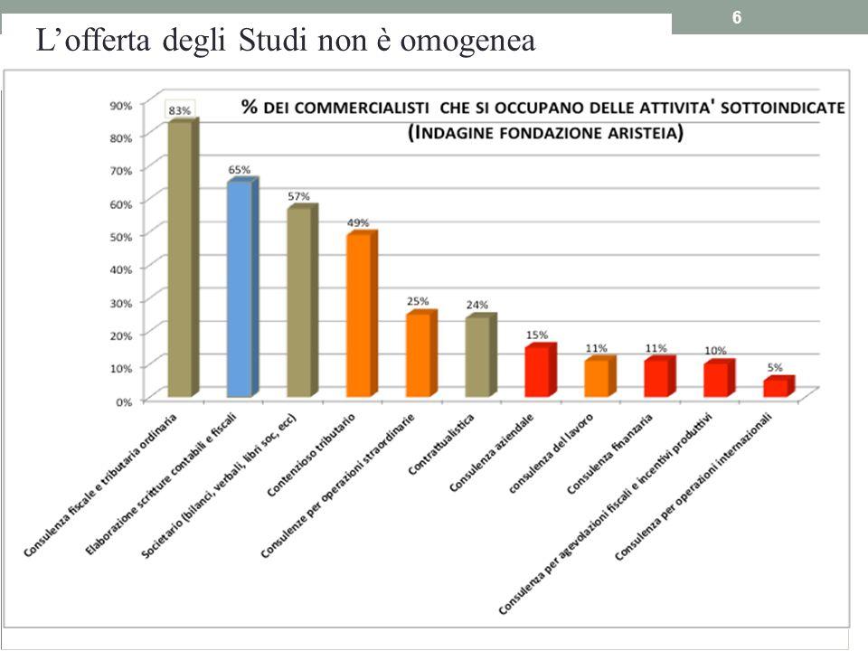 6 Lofferta degli Studi non è omogenea Gli Studi sono nella maggior parte sbilanciati sui servizi tradizionali a basso valore aggiunto e a redditività