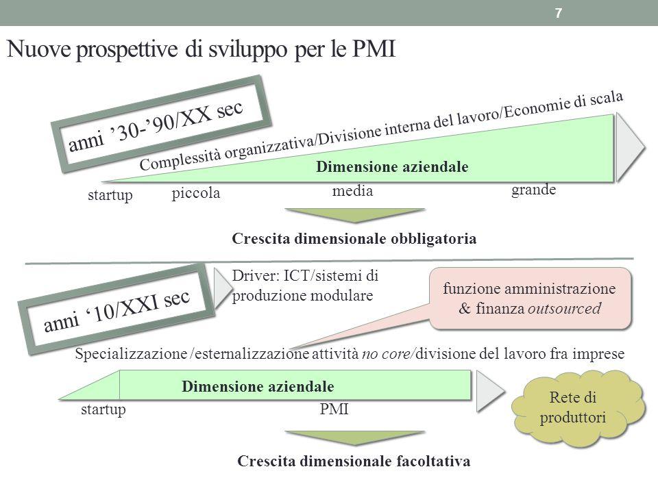 Nuove prospettive di sviluppo per le PMI anni 30-90/XX sec anni 10/XXI sec startup piccola media grande Complessità organizzativa/Divisione interna de