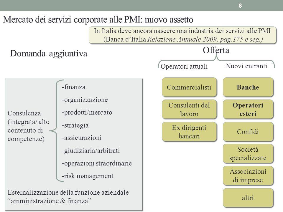 Mercato dei servizi corporate alle PMI: nuovo assetto Domanda aggiuntiva Offerta Nuovi entranti Consulenza (integrata/ alto contenuto di competenze) -