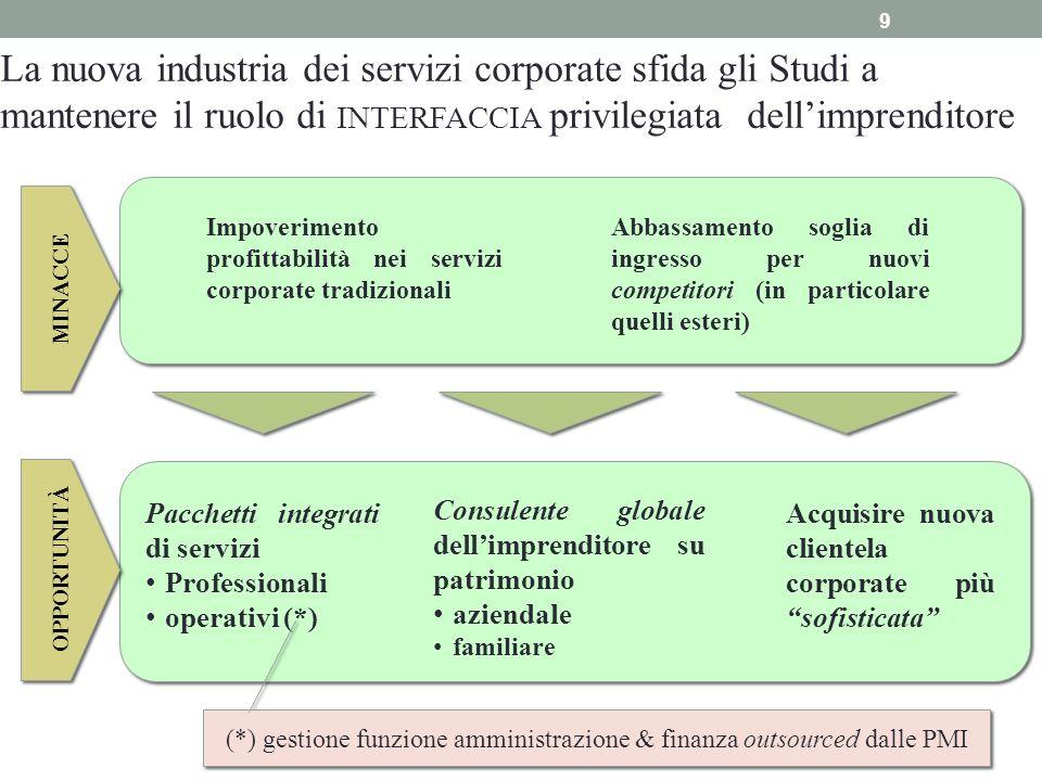 La nuova industria dei servizi corporate sfida gli Studi a mantenere il ruolo di INTERFACCIA privilegiata dellimprenditore Pacchetti integrati di serv
