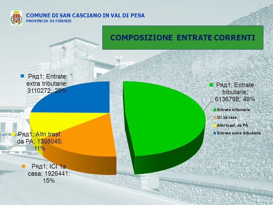 COMUNE DI SAN CASCIANO IN VAL DI PESA PROVINCIA DI FIRENZE COMPOSIZIONE ENTRATE CORRENTI