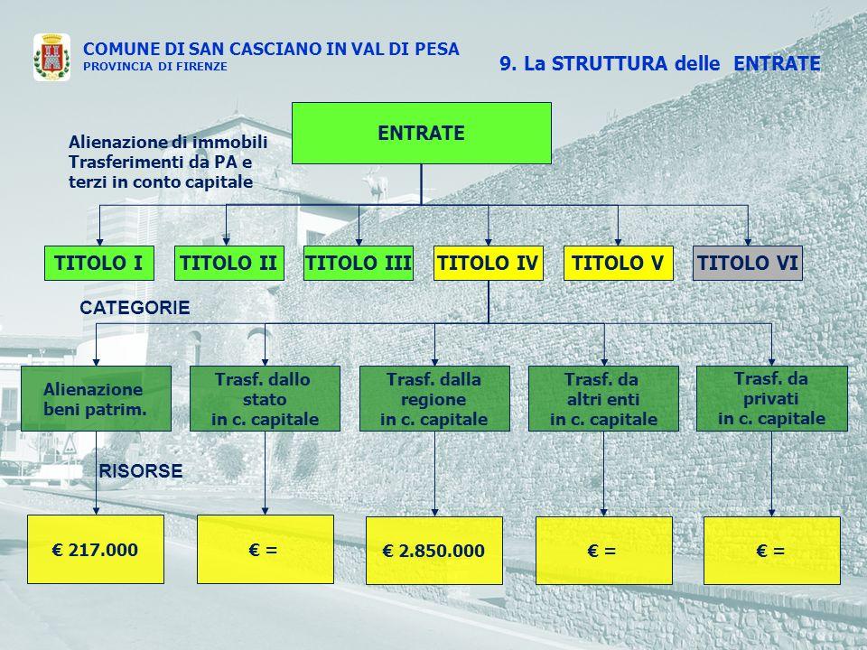 COMUNE DI SAN CASCIANO IN VAL DI PESA PROVINCIA DI FIRENZE ENTRATE TITOLO ITITOLO IVTITOLO IIITITOLO IITITOLO VTITOLO VI Trasf.