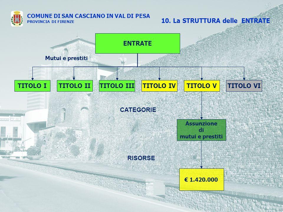 COMUNE DI SAN CASCIANO IN VAL DI PESA PROVINCIA DI FIRENZE ENTRATE TITOLO ITITOLO IVTITOLO IIITITOLO IITITOLO VTITOLO VI CATEGORIE RISORSE 10.