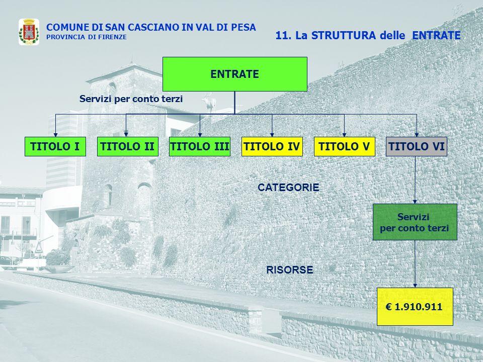 COMUNE DI SAN CASCIANO IN VAL DI PESA PROVINCIA DI FIRENZE ENTRATE TITOLO ITITOLO IVTITOLO IIITITOLO IITITOLO VTITOLO VI CATEGORIE RISORSE 11.