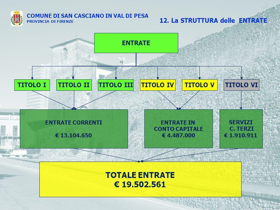 COMUNE DI SAN CASCIANO IN VAL DI PESA PROVINCIA DI FIRENZE ENTRATE TITOLO ITITOLO IVTITOLO IIITITOLO IITITOLO VTITOLO VI ENTRATE IN CONTO CAPITALE 4.487.000 SERVIZI C.
