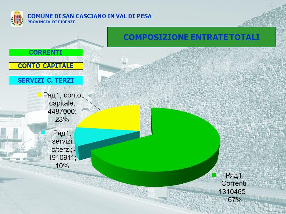 COMUNE DI SAN CASCIANO IN VAL DI PESA PROVINCIA DI FIRENZE COMPOSIZIONE ENTRATE TOTALI CORRENTI SERVIZI C. TERZI CONTO CAPITALE
