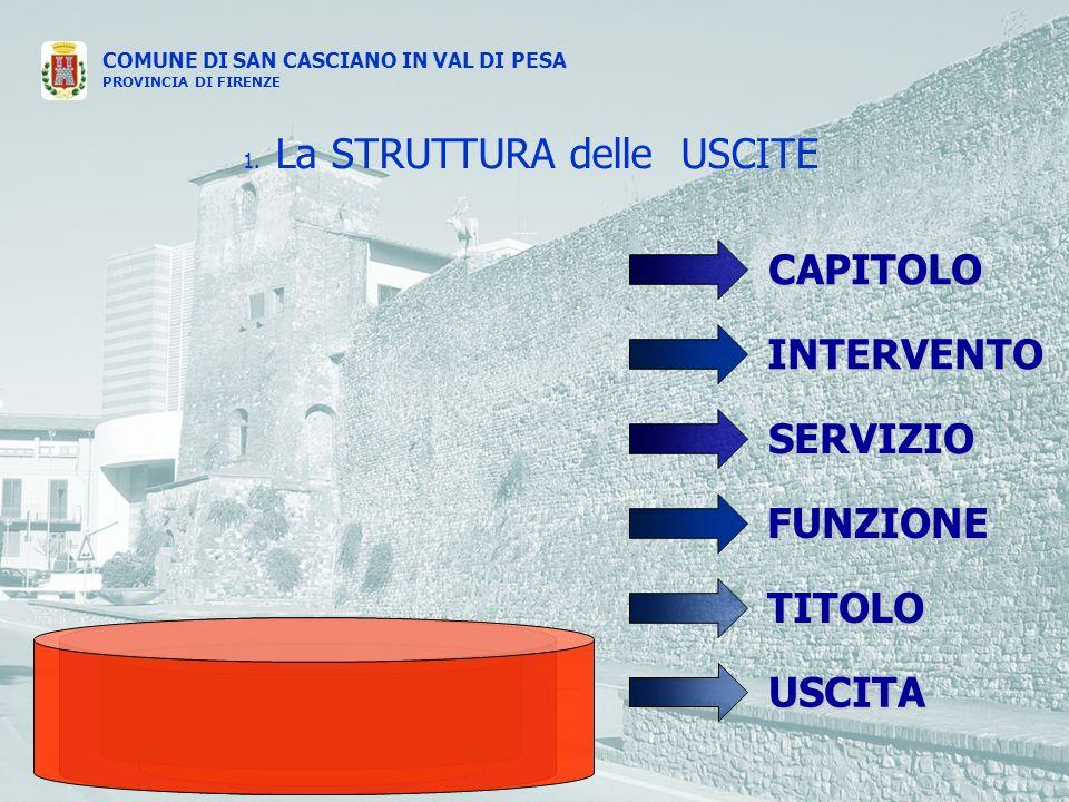 COMUNE DI SAN CASCIANO IN VAL DI PESA PROVINCIA DI FIRENZE USCITA FUNZIONE SERVIZIO TITOLO INTERVENTO CAPITOLO 1.