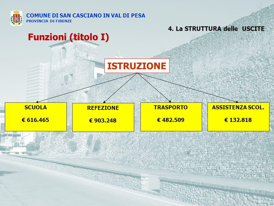 COMUNE DI SAN CASCIANO IN VAL DI PESA PROVINCIA DI FIRENZE 4.