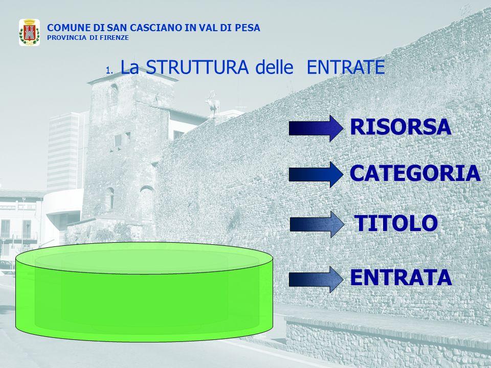 COMUNE DI SAN CASCIANO IN VAL DI PESA PROVINCIA DI FIRENZE ENTRATA CATEGORIA RISORSA TITOLO 1.