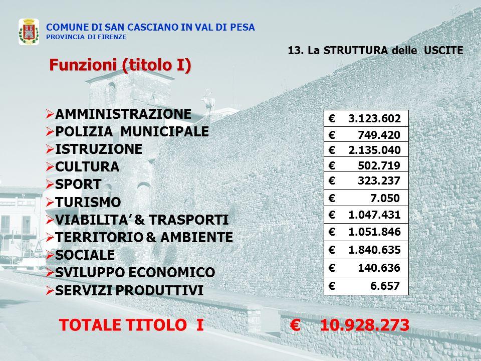 COMUNE DI SAN CASCIANO IN VAL DI PESA PROVINCIA DI FIRENZE AMMINISTRAZIONE POLIZIA MUNICIPALE ISTRUZIONE CULTURA SPORT TURISMO VIABILITA & TRASPORTI TERRITORIO & AMBIENTE SOCIALE SVILUPPO ECONOMICO SERVIZI PRODUTTIVI 13.