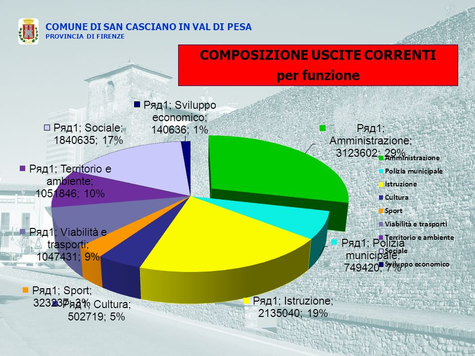 COMUNE DI SAN CASCIANO IN VAL DI PESA PROVINCIA DI FIRENZE COMPOSIZIONE USCITE CORRENTI per funzione