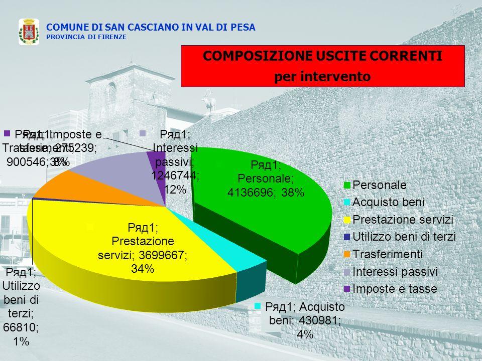 COMUNE DI SAN CASCIANO IN VAL DI PESA PROVINCIA DI FIRENZE COMPOSIZIONE USCITE CORRENTI per intervento