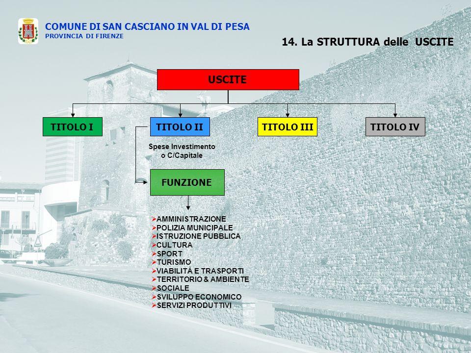 COMUNE DI SAN CASCIANO IN VAL DI PESA PROVINCIA DI FIRENZE USCITE TITOLO ITITOLO IVTITOLO IIITITOLO II Spese Investimento o C/Capitale FUNZIONE AMMINISTRAZIONE POLIZIA MUNICIPALE ISTRUZIONE PUBBLICA CULTURA SPORT TURISMO VIABILITÀ E TRASPORTI TERRITORIO & AMBIENTE SOCIALE SVILUPPO ECONOMICO SERVIZI PRODUTTIVI 14.